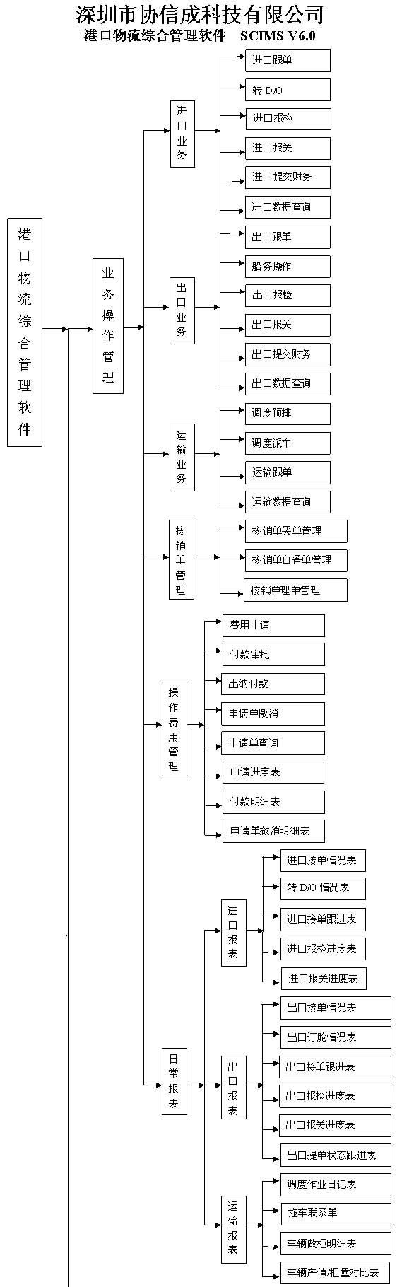 港口物流综合管理软件-标准版-1_01