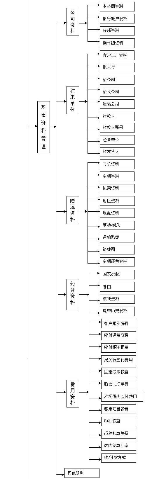 港口物流综合管理软件-标准版-1_05