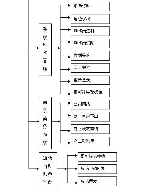港口物流综合管理软件-标准版-1_06